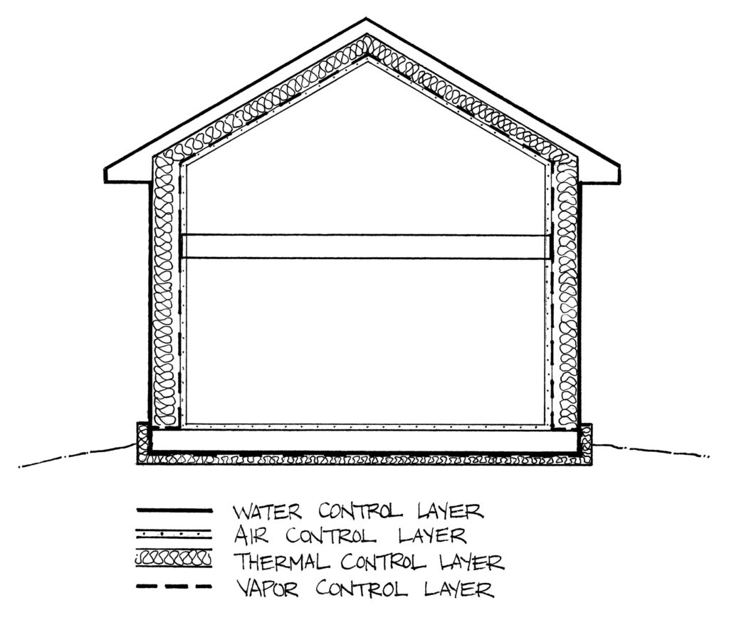 A line drawing depicting the four areas of control when planning a house.